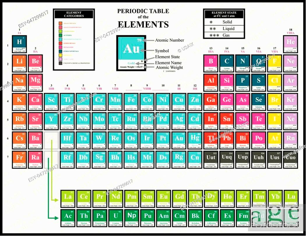 Table with elements periodic names of A Periodic
