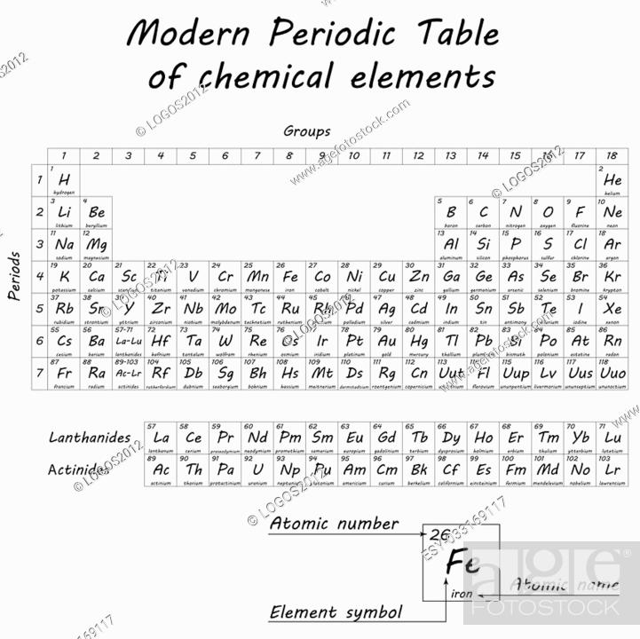 Periodic table of chemical elements by Dmitri Ivanovich