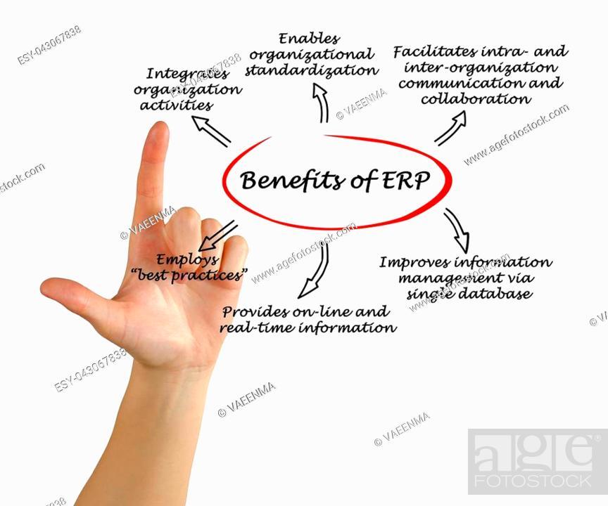 Imagen: Benefits of ERP.